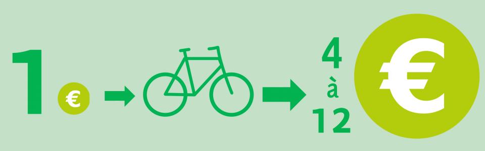 Elke euro geïnvesteerd in de fiets betaalt zich 4 tot 12 maal terug, volgens Europese onderzoeken